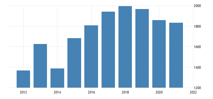 united states real gross domestic product by industry natural resources and mining for south carolina fed data