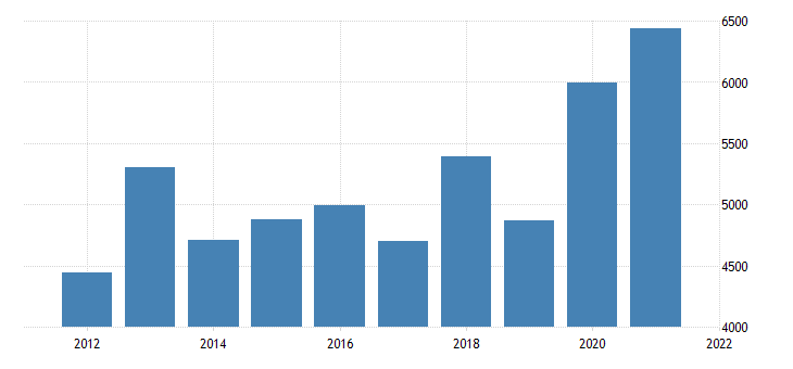 united states real gross domestic product by industry natural resources and mining for south dakota fed data