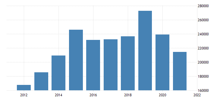 united states real gross domestic product by industry natural resources and mining for texas fed data