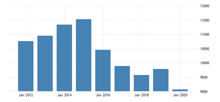 united states real gross domestic product by industry natural resources and mining for wyoming fed data