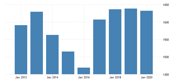 united states real gross domestic product by industry private goods producing industries for district of columbia fed data
