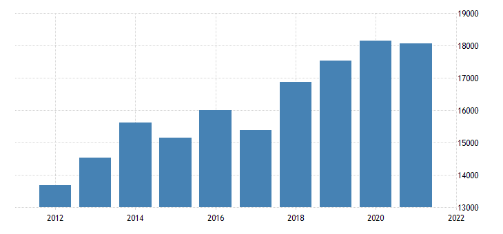 united states real gross domestic product by industry private goods producing industries for idaho fed data