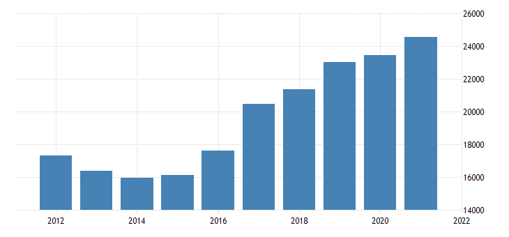 united states real gross domestic product by industry private goods producing industries for nevada fed data