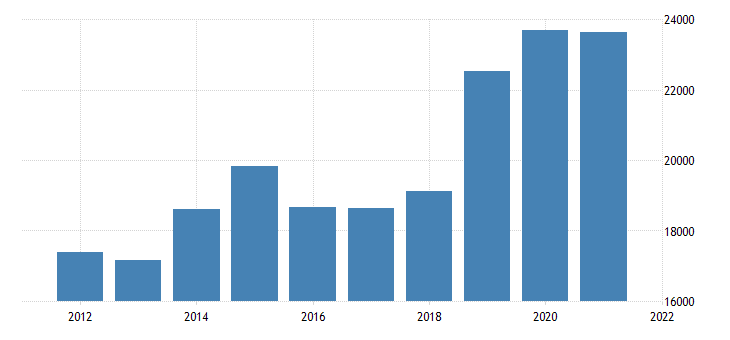 united states real gross domestic product by industry private goods producing industries for new mexico fed data