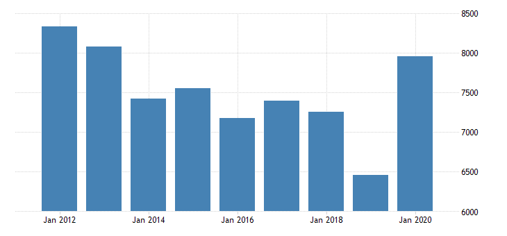 united states real gross domestic product by industry private industries agriculture forestry fishing and hunting farms for minnesota fed data