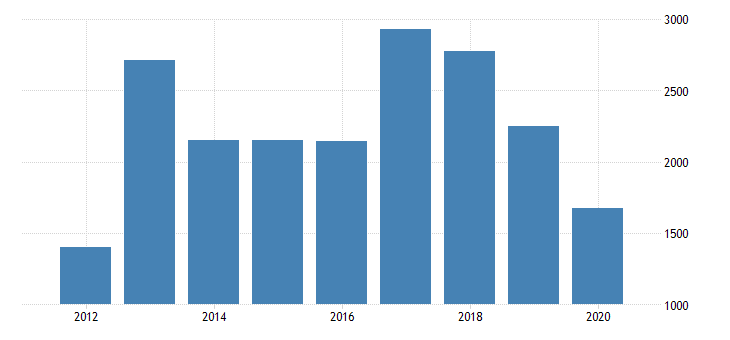 united states real gross domestic product by industry private industries agriculture forestry fishing and hunting farms for mississippi fed data