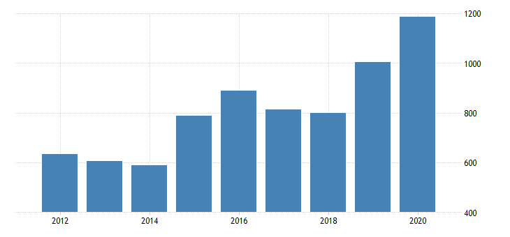 united states real gross domestic product by industry private industries agriculture forestry fishing and hunting farms for new jersey fed data