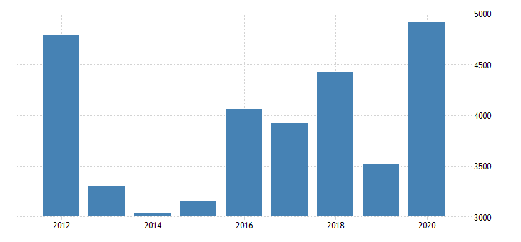 united states real gross domestic product by industry private industries agriculture forestry fishing and hunting farms for north dakota fed data