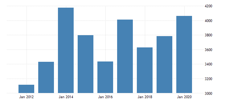 united states real gross domestic product by industry private industries agriculture forestry fishing and hunting farms for pennsylvania fed data