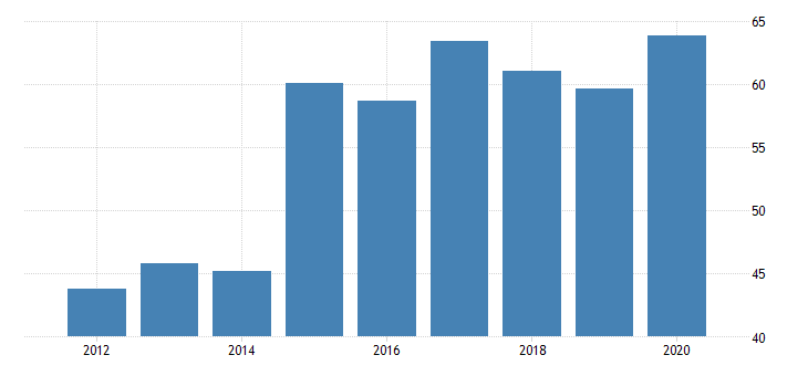 united states real gross domestic product by industry private industries agriculture forestry fishing and hunting farms for rhode island fed data