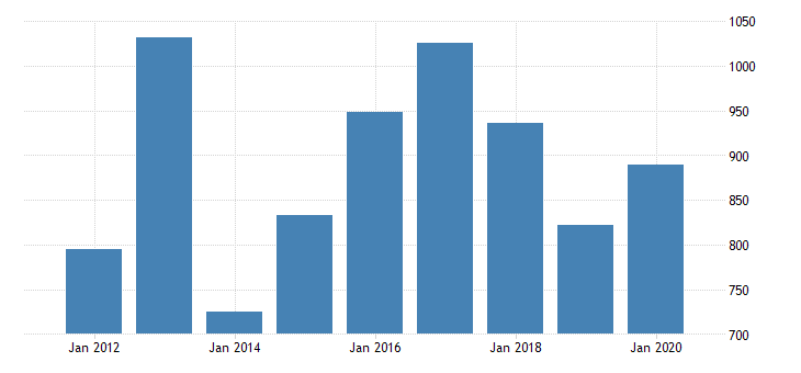 united states real gross domestic product by industry private industries agriculture forestry fishing and hunting farms for south carolina fed data