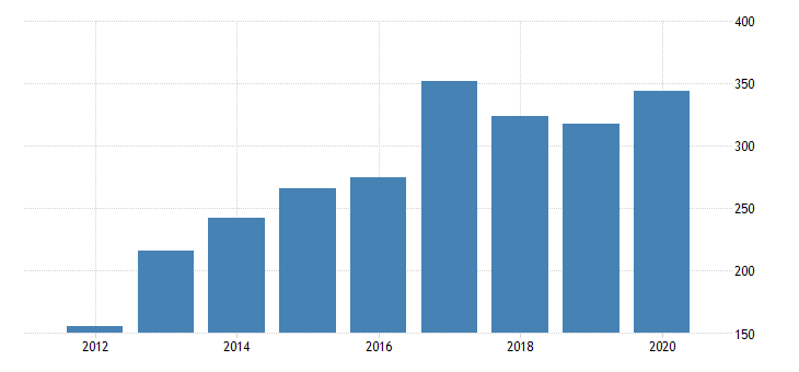 united states real gross domestic product by industry private industries agriculture forestry fishing and hunting farms for west virginia fed data