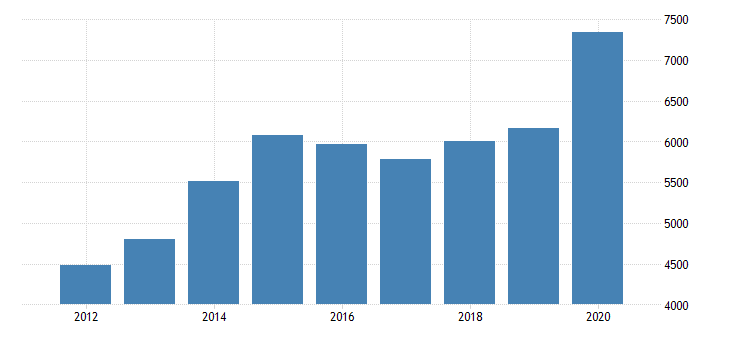 united states real gross domestic product by industry private industries agriculture forestry fishing and hunting farms for wisconsin fed data