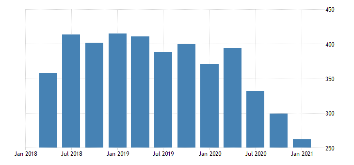 united states real gross domestic product by industry private industries agriculture forestry fishing and hunting for alaska mil of chn 2009 dollar fed data