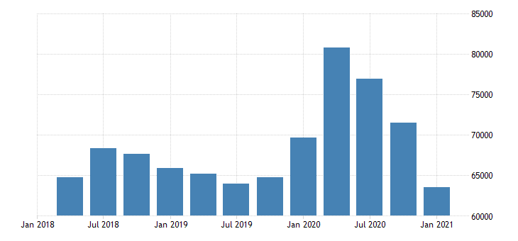united states real gross domestic product by industry private industries agriculture forestry fishing and hunting for far west bea region mil of chn 2009 dollar fed data