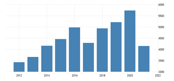 united states real gross domestic product by industry private industries agriculture forestry fishing and hunting for idaho fed data