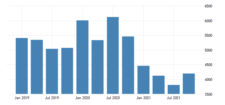 united states real gross domestic product by industry private industries agriculture forestry fishing and hunting for idaho mil of chn 2009 dollar fed data