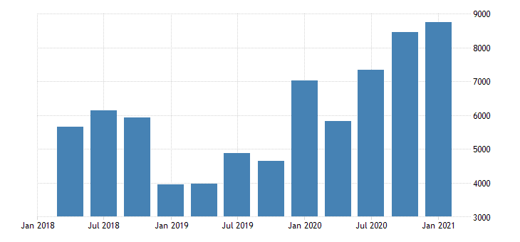 united states real gross domestic product by industry private industries agriculture forestry fishing and hunting for indiana mil of chn 2009 dollar fed data