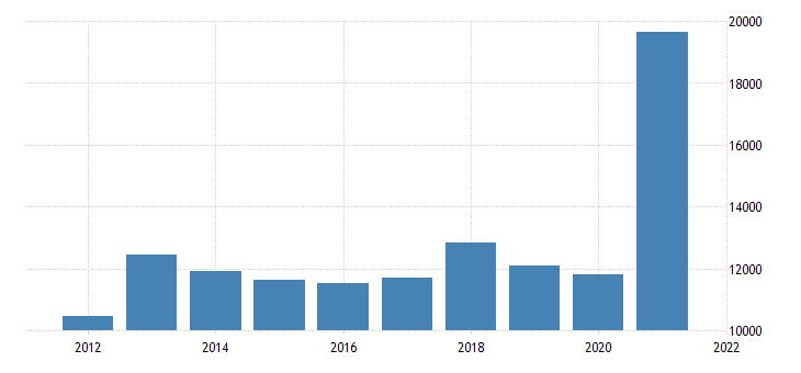 united states real gross domestic product by industry private industries agriculture forestry fishing and hunting for iowa fed data