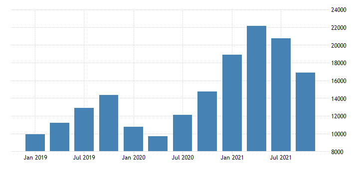 united states real gross domestic product by industry private industries agriculture forestry fishing and hunting for iowa mil of chn 2009 dollar fed data
