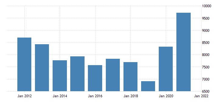 united states real gross domestic product by industry private industries agriculture forestry fishing and hunting for minnesota fed data