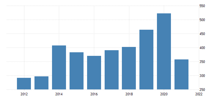 united states real gross domestic product by industry private industries agriculture forestry fishing and hunting for nevada fed data
