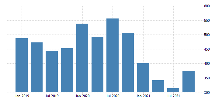 united states real gross domestic product by industry private industries agriculture forestry fishing and hunting for nevada mil of chn 2009 dollar fed data