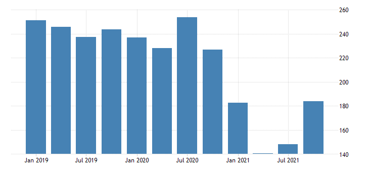 united states real gross domestic product by industry private industries agriculture forestry fishing and hunting for new hampshire fed data