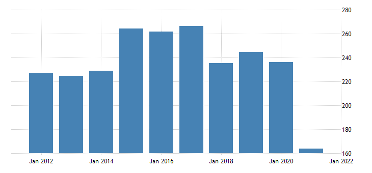 united states real gross domestic product by industry private industries agriculture forestry fishing and hunting for new hampshire mil of chn 2009 dollar fed data