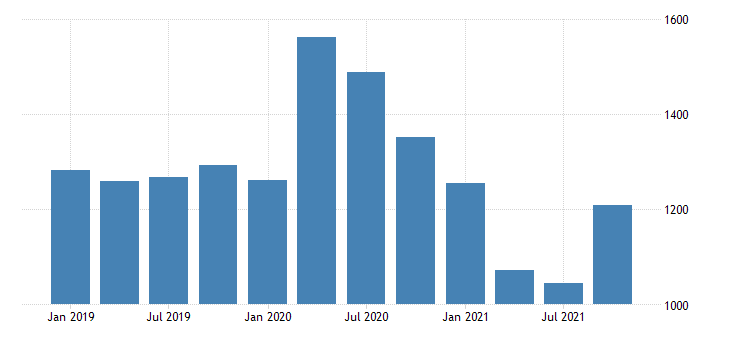 united states real gross domestic product by industry private industries agriculture forestry fishing and hunting for new jersey mil of chn 2009 dollar fed data