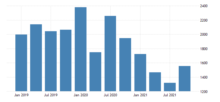 united states real gross domestic product by industry private industries agriculture forestry fishing and hunting for new mexico mil of chn 2009 dollar fed data