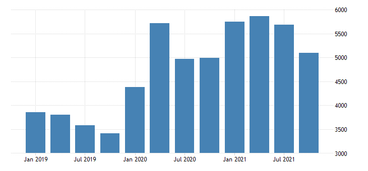 united states real gross domestic product by industry private industries agriculture forestry fishing and hunting for north dakota mil of chn 2009 dollar fed data