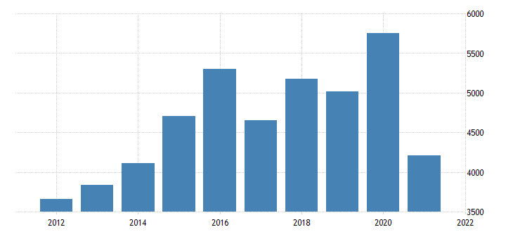 united states real gross domestic product by industry private industries agriculture forestry fishing and hunting for oregon fed data