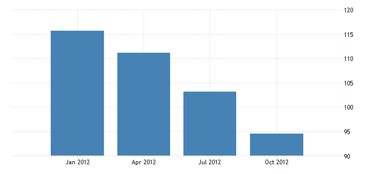 united states real gross domestic product by industry private industries agriculture forestry fishing and hunting for rhode island mil of chn 2009 dollar fed data