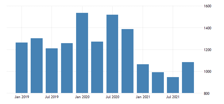united states real gross domestic product by industry private industries agriculture forestry fishing and hunting for utah mil of chn 2009 dollar fed data