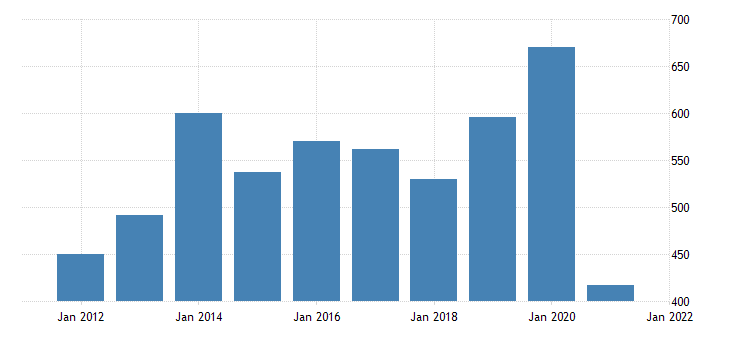 united states real gross domestic product by industry private industries agriculture forestry fishing and hunting for vermont fed data