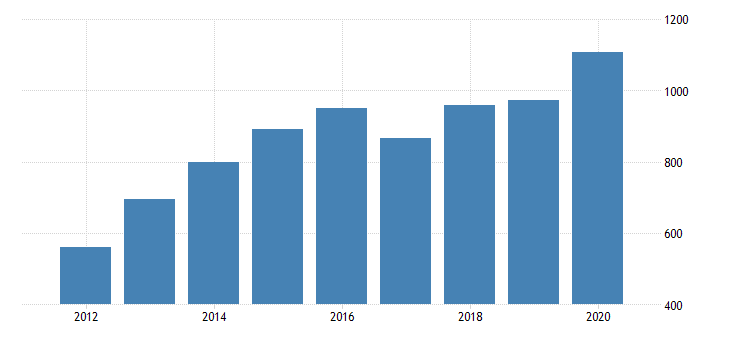 united states real gross domestic product by industry private industries agriculture forestry fishing and hunting for wyoming fed data