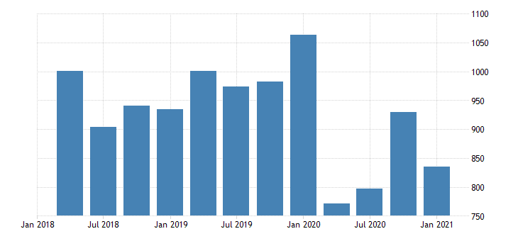 united states real gross domestic product by industry private industries agriculture forestry fishing and hunting for wyoming mil of chn 2009 dollar fed data