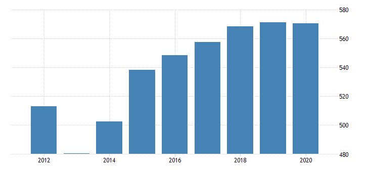 united states real gross domestic product by industry private industries agriculture forestry fishing and hunting forestry fishing and related activities for arizona fed data