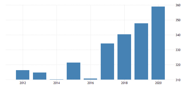 united states real gross domestic product by industry private industries agriculture forestry fishing and hunting forestry fishing and related activities for colorado fed data