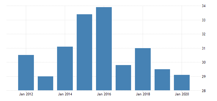 united states real gross domestic product by industry private industries agriculture forestry fishing and hunting forestry fishing and related activities for delaware fed data