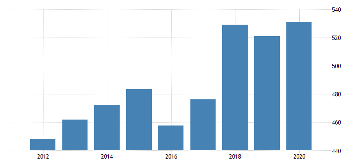 united states real gross domestic product by industry private industries agriculture forestry fishing and hunting forestry fishing and related activities for idaho fed data