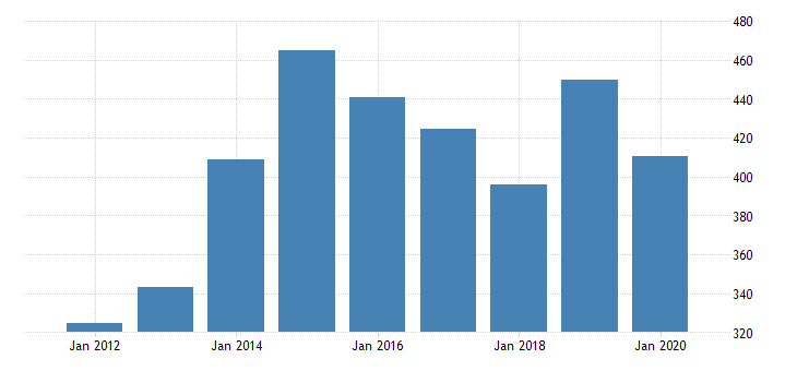 united states real gross domestic product by industry private industries agriculture forestry fishing and hunting forestry fishing and related activities for indiana fed data
