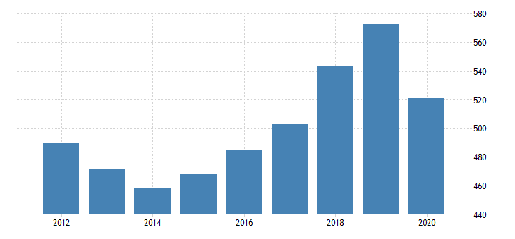 united states real gross domestic product by industry private industries agriculture forestry fishing and hunting forestry fishing and related activities for iowa fed data