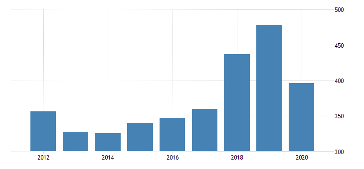 united states real gross domestic product by industry private industries agriculture forestry fishing and hunting forestry fishing and related activities for kansas fed data
