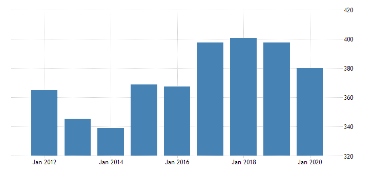 united states real gross domestic product by industry private industries agriculture forestry fishing and hunting forestry fishing and related activities for minnesota fed data