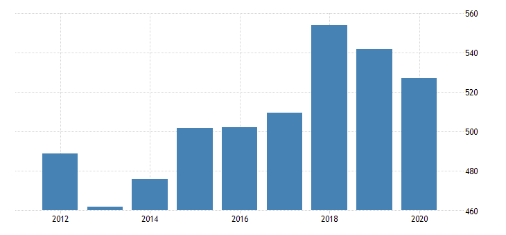united states real gross domestic product by industry private industries agriculture forestry fishing and hunting forestry fishing and related activities for mississippi fed data