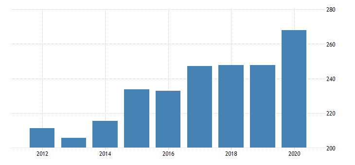 united states real gross domestic product by industry private industries agriculture forestry fishing and hunting forestry fishing and related activities for montana fed data