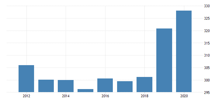 united states real gross domestic product by industry private industries agriculture forestry fishing and hunting forestry fishing and related activities for nebraska fed data