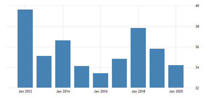 united states real gross domestic product by industry private industries agriculture forestry fishing and hunting forestry fishing and related activities for nevada fed data